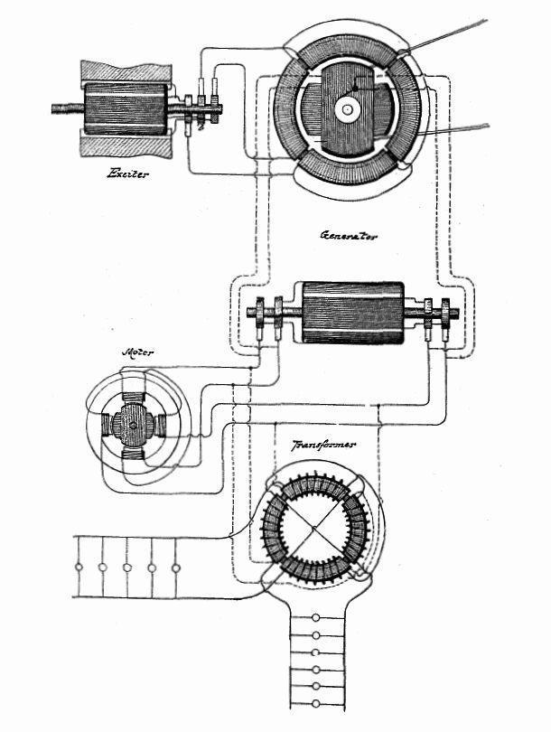10 Things About Tesla - AC Dynamo-Electric Machine