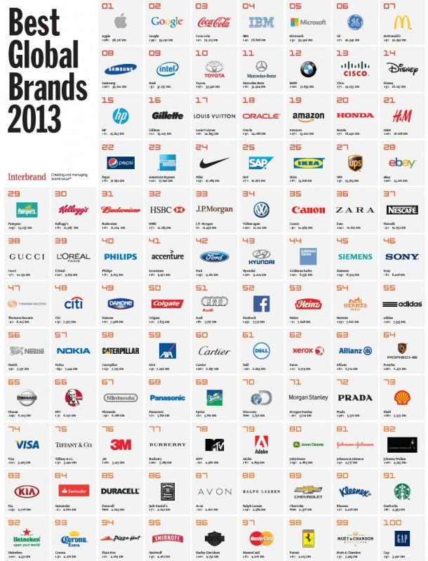 Interbrand World's Top Brands 2013 - Top 100