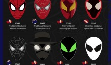 The Mighty Masks of Spider-Man – Infographic