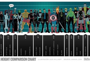 Marvel Heroes' Height Comparison Chart - Infographic