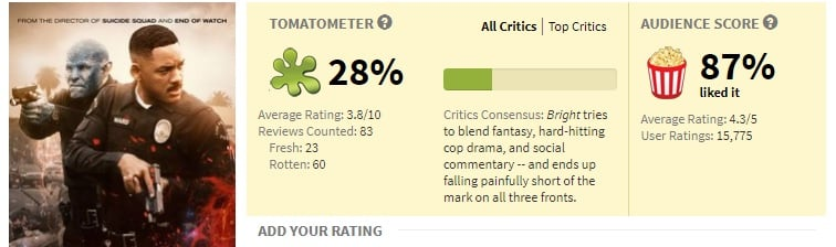 Bright on Rotten Tomatoes