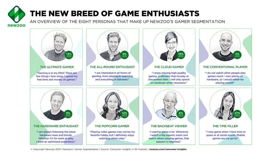 8 Types Of Gamer