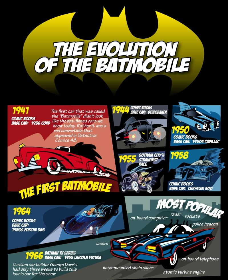Evolution-Of-The-Batmobile-Infographic-1a