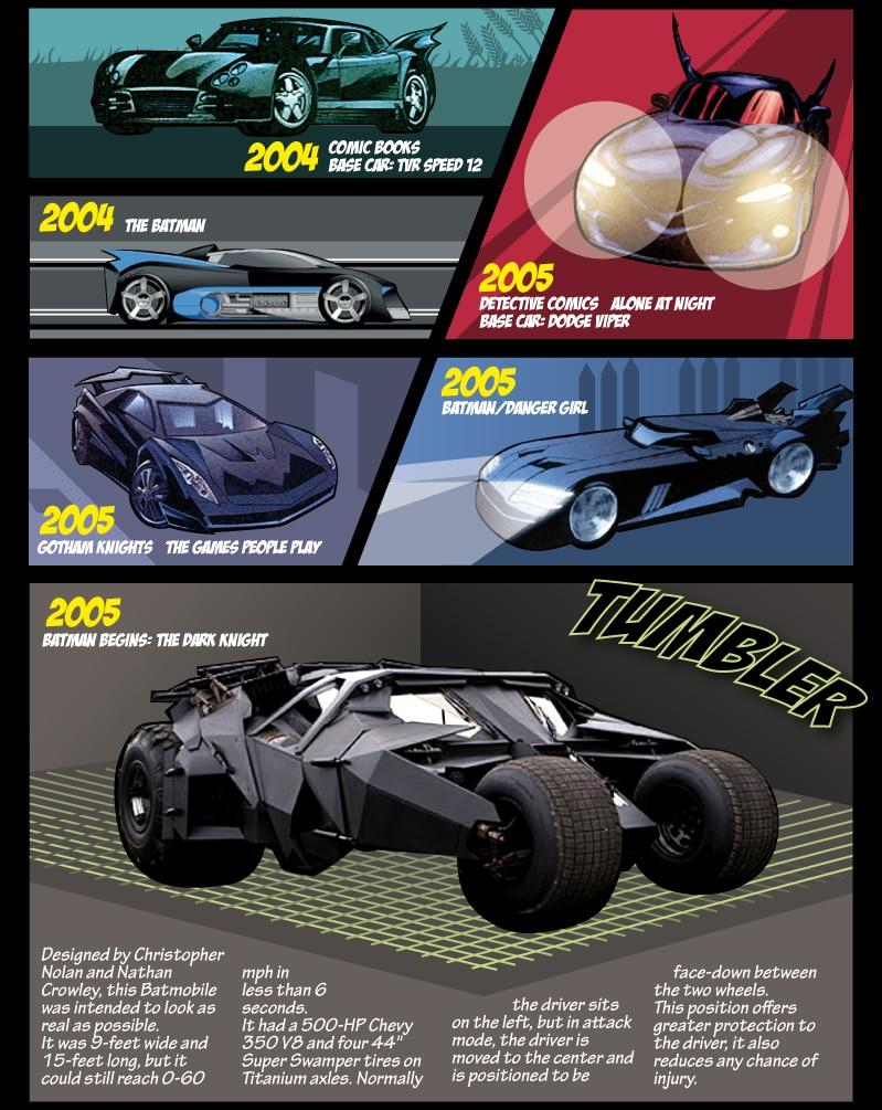 Evolution-Of-The-Batmobile-Infographic-1i